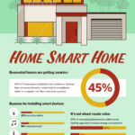 Micah Stovall Smart Home